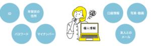 リネットジャパンのデータ消去はマイページのどこ?